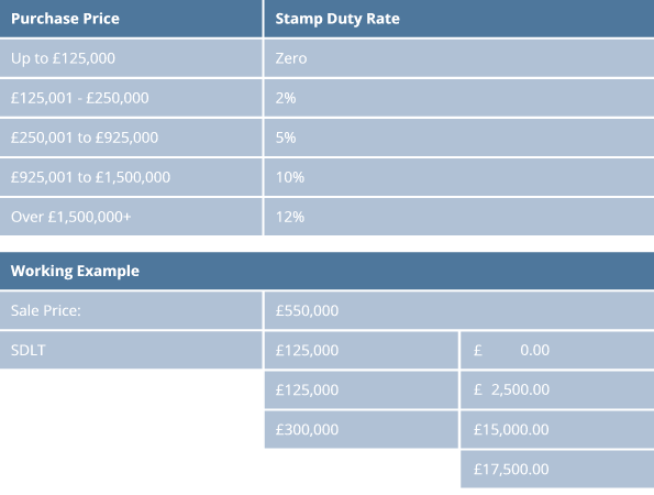 stamp-duty-table